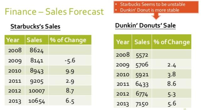 risk analysis of starbucks and dunkin Risk analysis of starbucks corporation starbucks corporation shows a risk score of 900 0 corresponds to a very high risk and 10 dunkin' brands group.