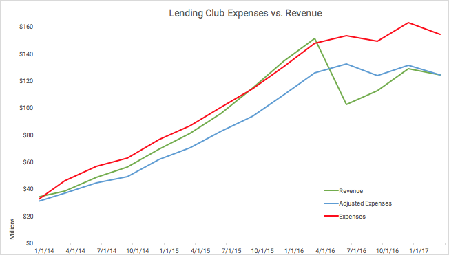 Lending Club's Lost Year (And A Half)