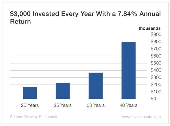It's Not How Well You Invest, It's How Long
