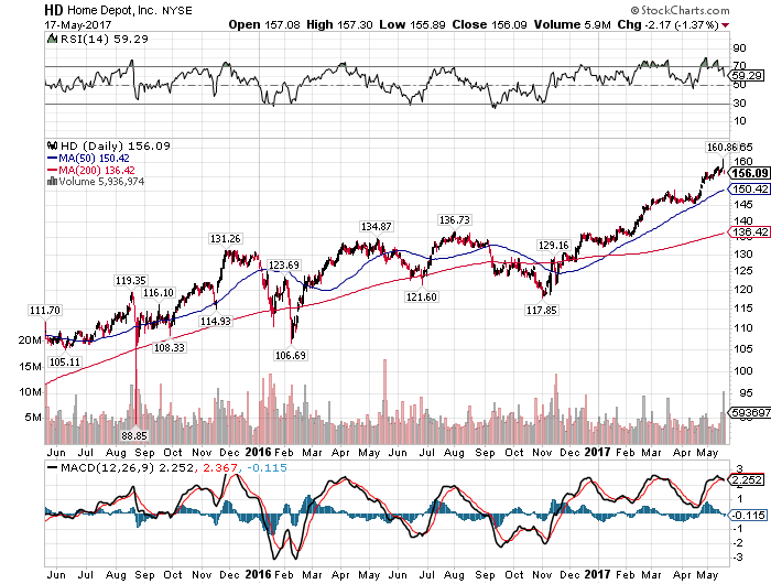 Home Depot (NYSE:HD) Has Stock More Room to Run