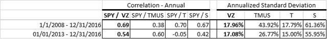Figure 1: Verizon vs peers. Annual Correlation and Annualized Standard Deviation