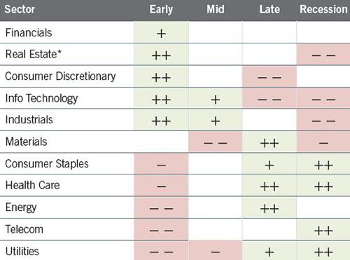 Figure 2: Equity sector relative performance has tended to be differentiated across business cycle phases.