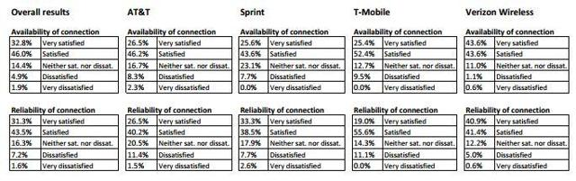 Figure 6: Availability and Reliability of connection