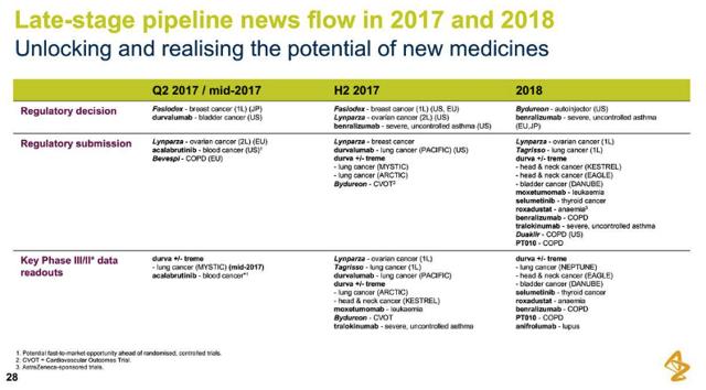 AstraZeneca Pipeline Catalysts