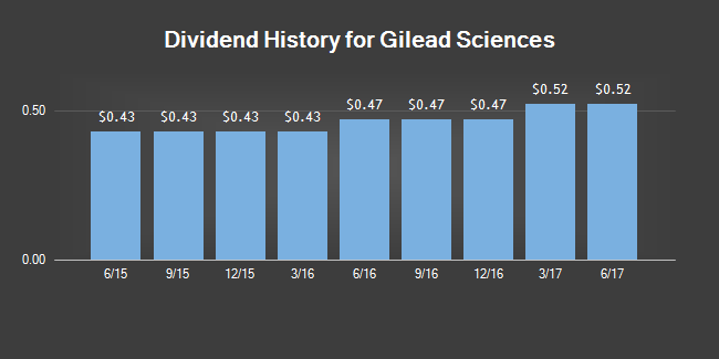 Worth Watching Stock Gilead Sciences Inc. (GILD)