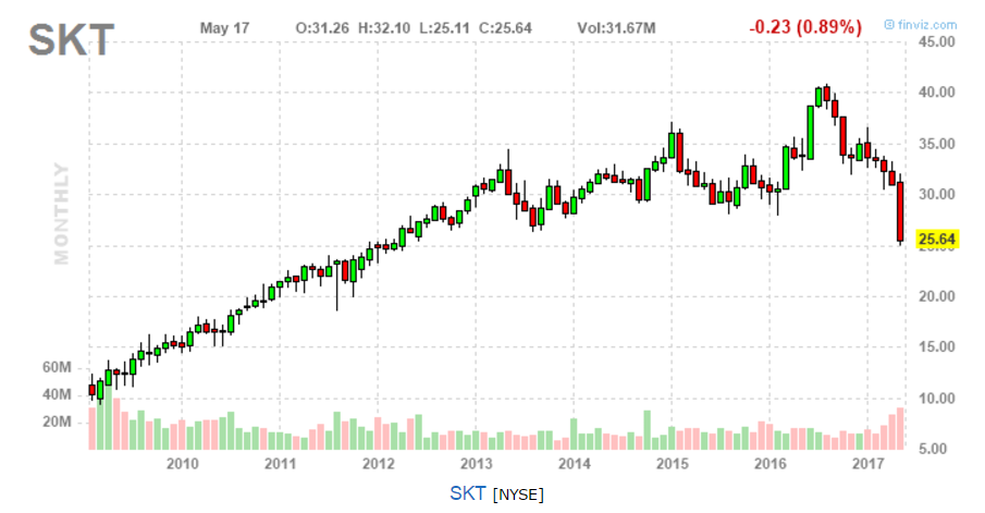 Let's Get Technical With Tanger Factory Outlet Centers, Inc. (SKT)