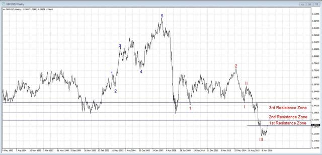 GBPUSD In resistance zone of downtrend