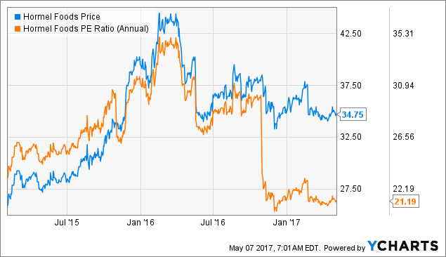 Today Analysts Focus on Hormel Foods Corporation (HRL), Groupon, Inc. (GRPN)