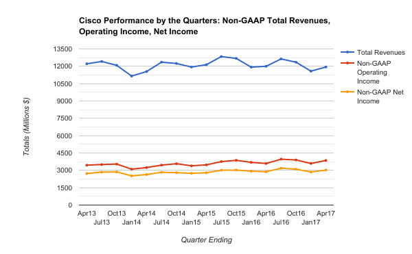 Cisco Earnings Report: An Uncertain Future - Cisco Systems