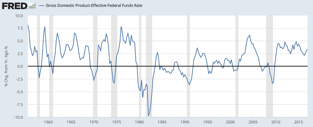 How The Next Recession Could Be Worse Than The Financial Crisis