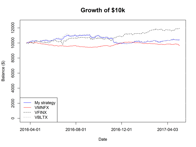 Figure 1. Growth of $10k for various strategies.