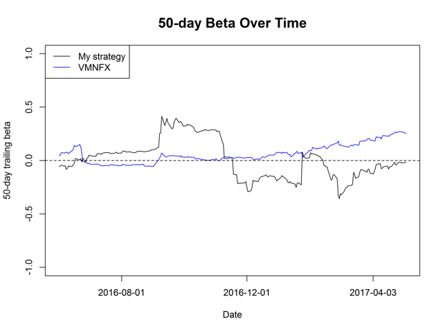 Figure 2. 50-day trailing beta over time.