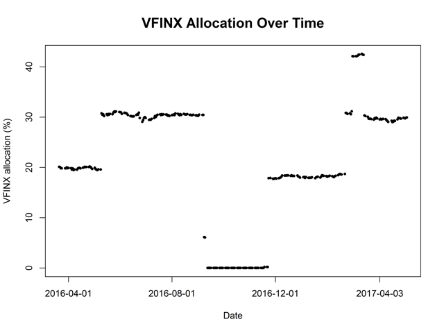 Figure 3. VFINX allocation over time for my market-neutral strategy.