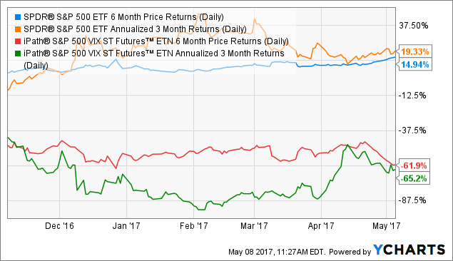 SPY 6 Month Price Returns (Daily) Chart