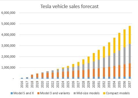 Tesla projected stock