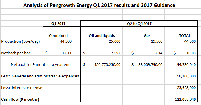 The Pengrowth Energy Corp (PGH) Given Average Recommendation of