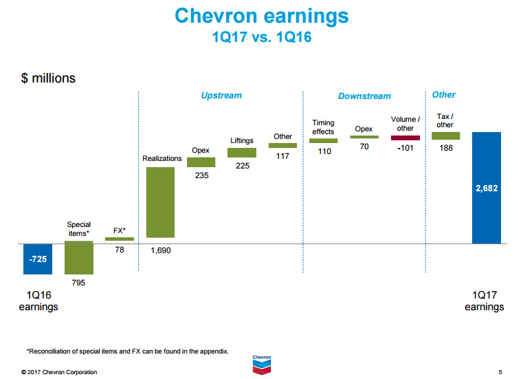 Hanlon Investment Management Inc. Invests $3.055 Million in Chevron Co. (CVX)
