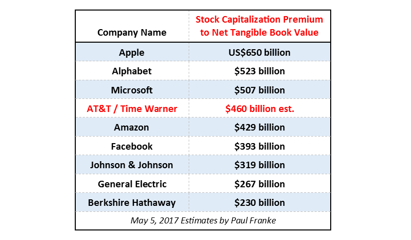 Will The Atttime Warner Merger Create The Most Expensive Equity In