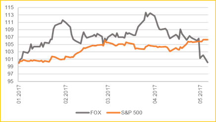 Preview of Stock Movement: Twenty-First Century Fox, Inc.'s (FOXA)