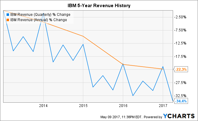 ibm change story Ibm through the years a chronological look at one of the world's great companies like your history by year or decade then check out this overview.