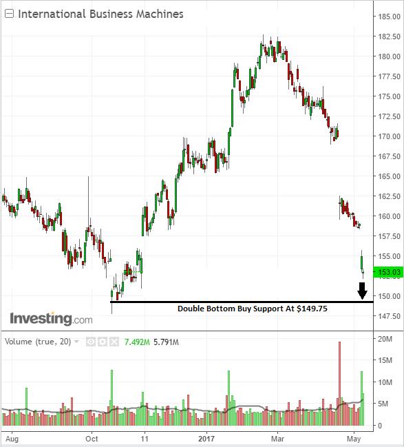 Stock chart buy level International Business Machines Corp.