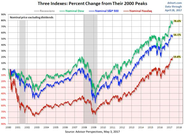 Three Indexes - Percent Change from Their 2000 Peaks Chart
