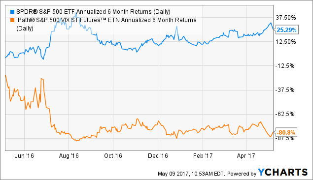 SPY Annualized 6 Month Returns (Daily) Chart