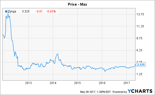 Overbuying Stock under Discussion: Zynga Inc (NASDAQ:ZNGA)