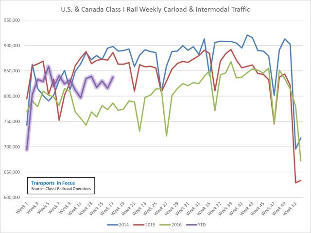 Class I Rail Traffic April 2017 Update - Performance Remains Solid As Rails Continue To Chug Along