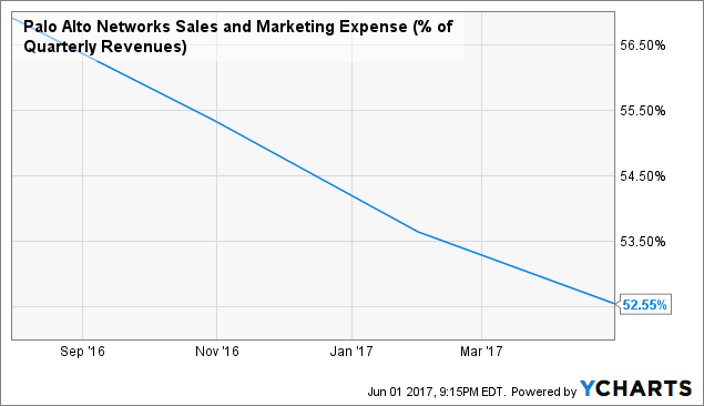 Palo Alto Networks Inc (PANW) Announces Quarterly Earnings Results