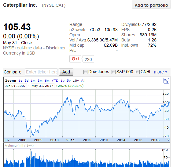 Pounding Higher, Is There More to Come From: Caterpillar Inc. (NYSE:CAT)