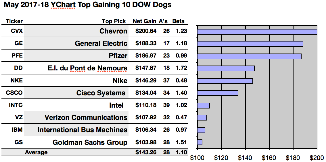 Top Gaining Dow Dogs Are Chevron Ge And Pfizer As Per Analyst