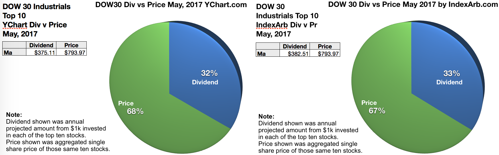Top gaining dow dogs are chevron ge and pfizer as per analyst a dividend dogcatcher priority is to source stocks whose dividends from 1k invested exceed their single share price of the dow 30 index only verizon and biocorpaavc Image collections