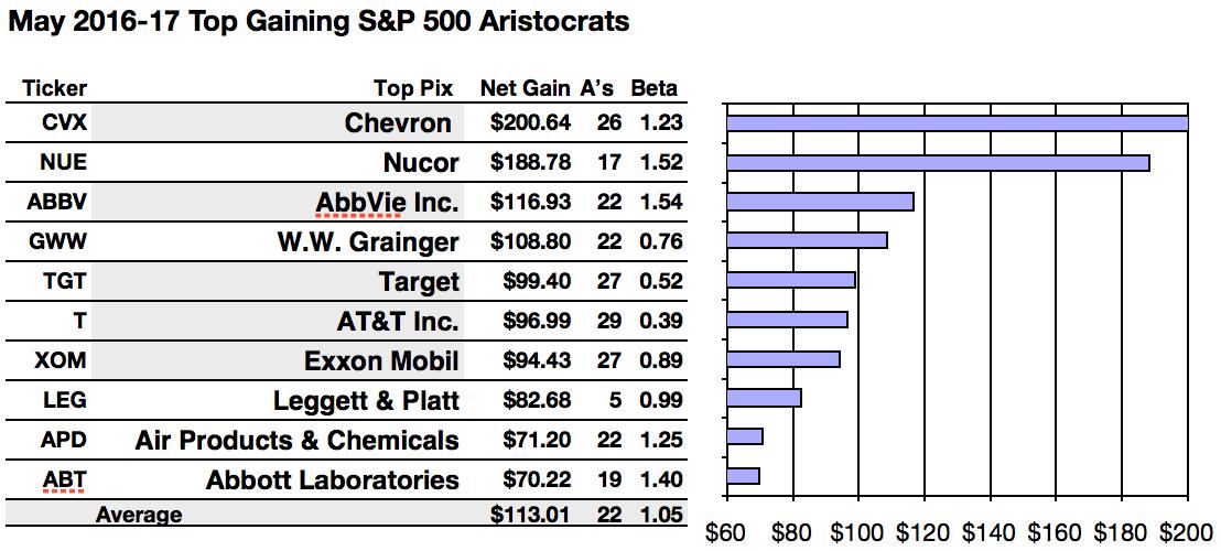 Sp 500 Dividend Aristocrats Net Gain Leaders Are Nucor Chevron