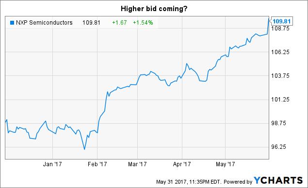 Nxpi Stock Quote Glamorous Risk Arbitrage Today Higher Bid For Nxp Semi  Nxp
