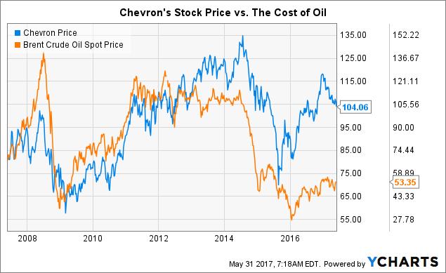 Chevron the worst stock in the dow chevron corporation nyse cvx