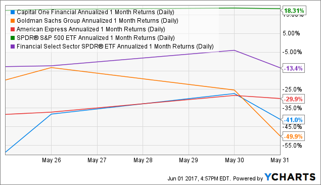 COF Annualized 1 Month Returns (Daily) Chart