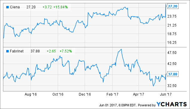 Fabrinet: Optical Stocks Get A Boost