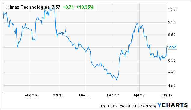 Earnings Analysis Of Himax Technologies, Inc. (HIMX)