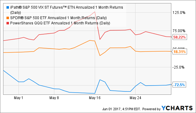 VXX Annualized 1 Month Returns (Daily) Chart