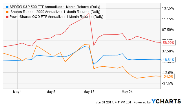 SPY Annualized 1 Month Returns (Daily) Chart