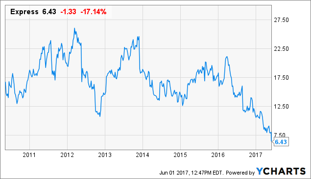 Earnings On Deck For Express, Inc