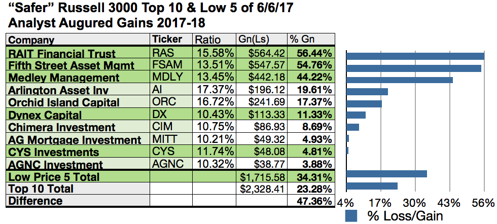 Top 10 Russell 3000 Safer Dividend Dogs See Big Net Gains Per