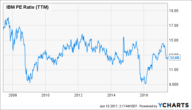 (IBM) Shares now unchanged at $152.10 IBM Wins VMware 2016 Global Partner…