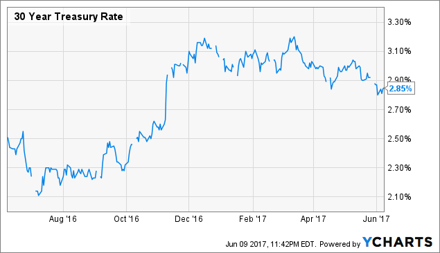 30 Year Treasury Rate Chart