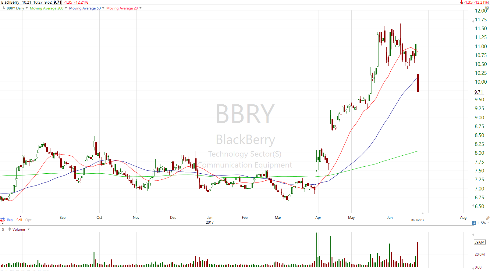 BlackBerry Limited Target of Unusually High Options Trading (BBRY)