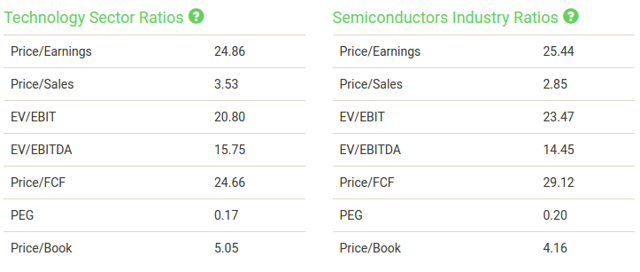 FundamentalSpeculation.IO Nvidia Sector/Industry Ratios