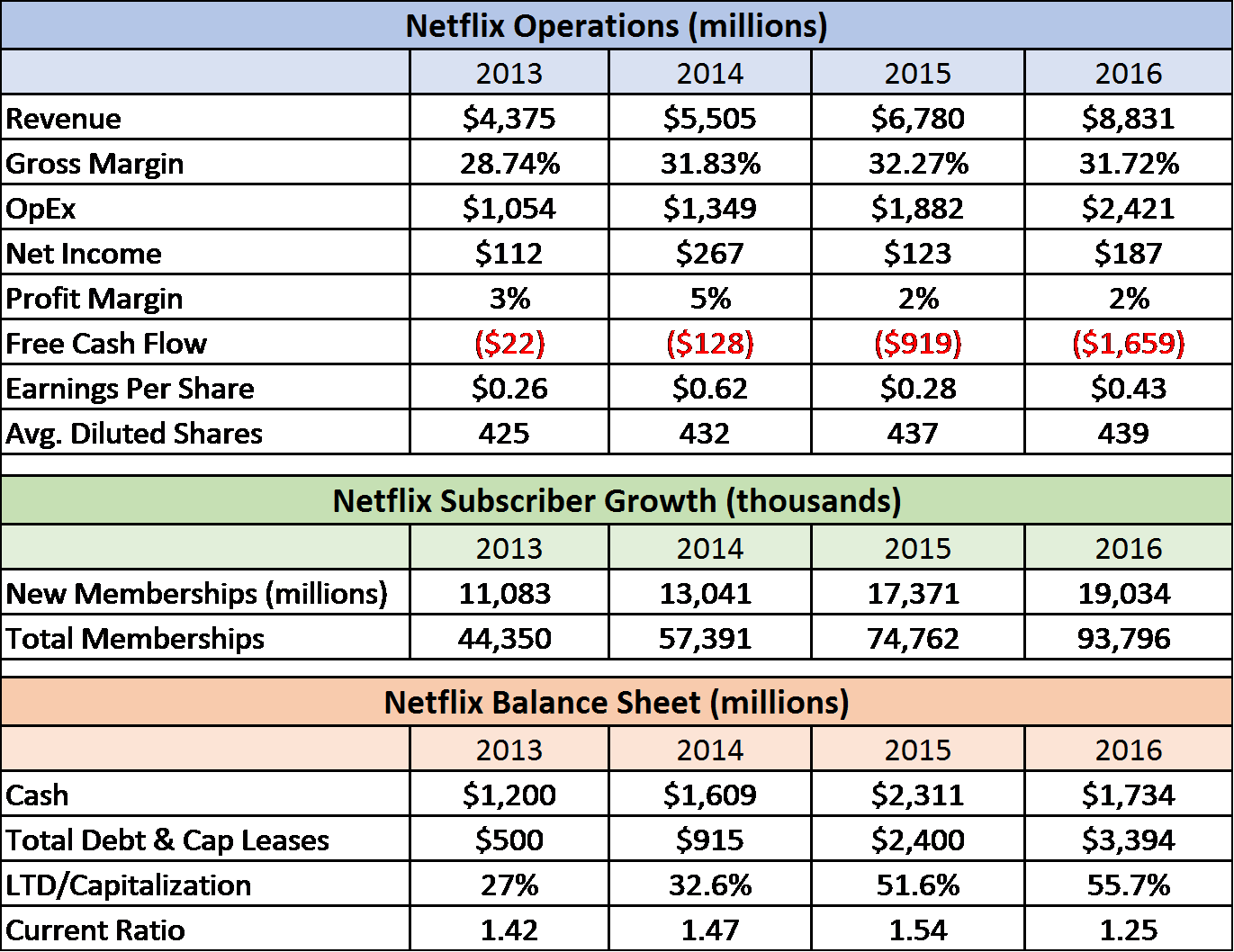 Netflix Stock Quote Netflix A Great Company But An Overvalued Stock  Netflix Inc
