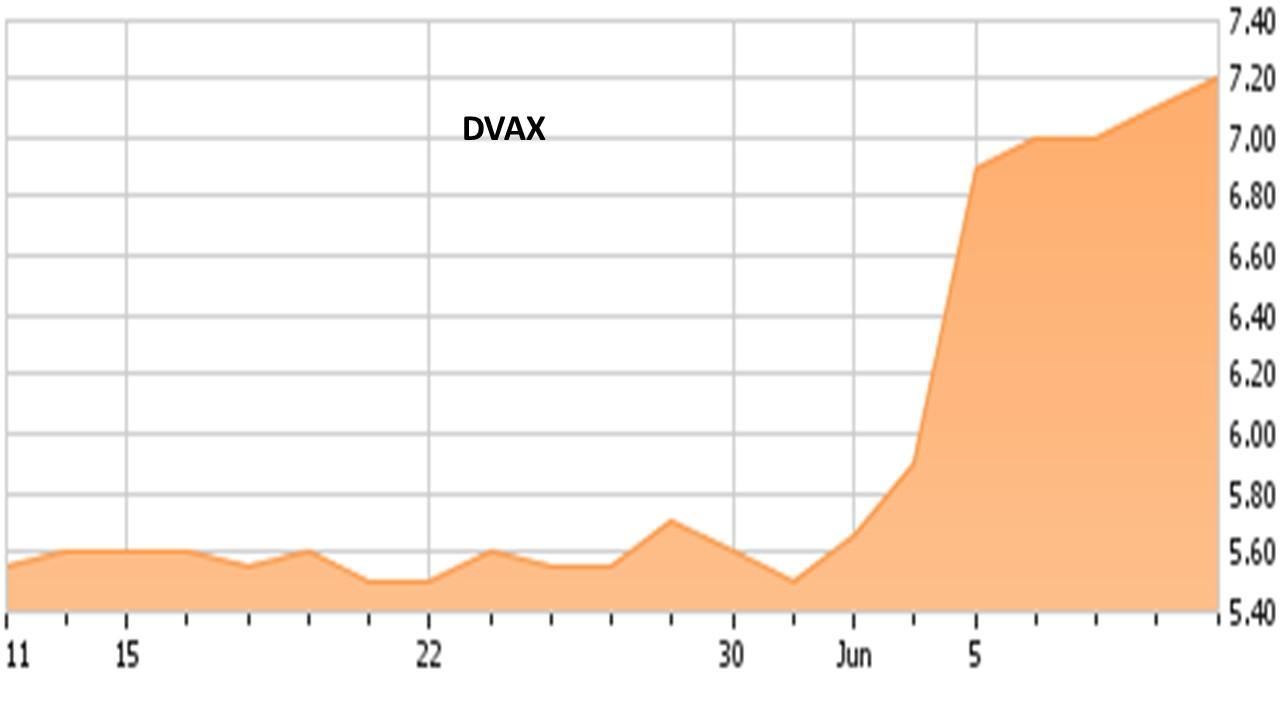 Dynavax Technologies (DVAX) Getting Somewhat Positive Press Coverage, Study Finds