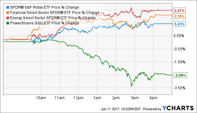 XRT Price Chart